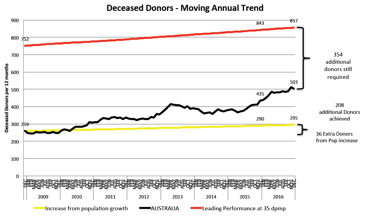 graph showing deceased donors trends in Australia compared with leading practice