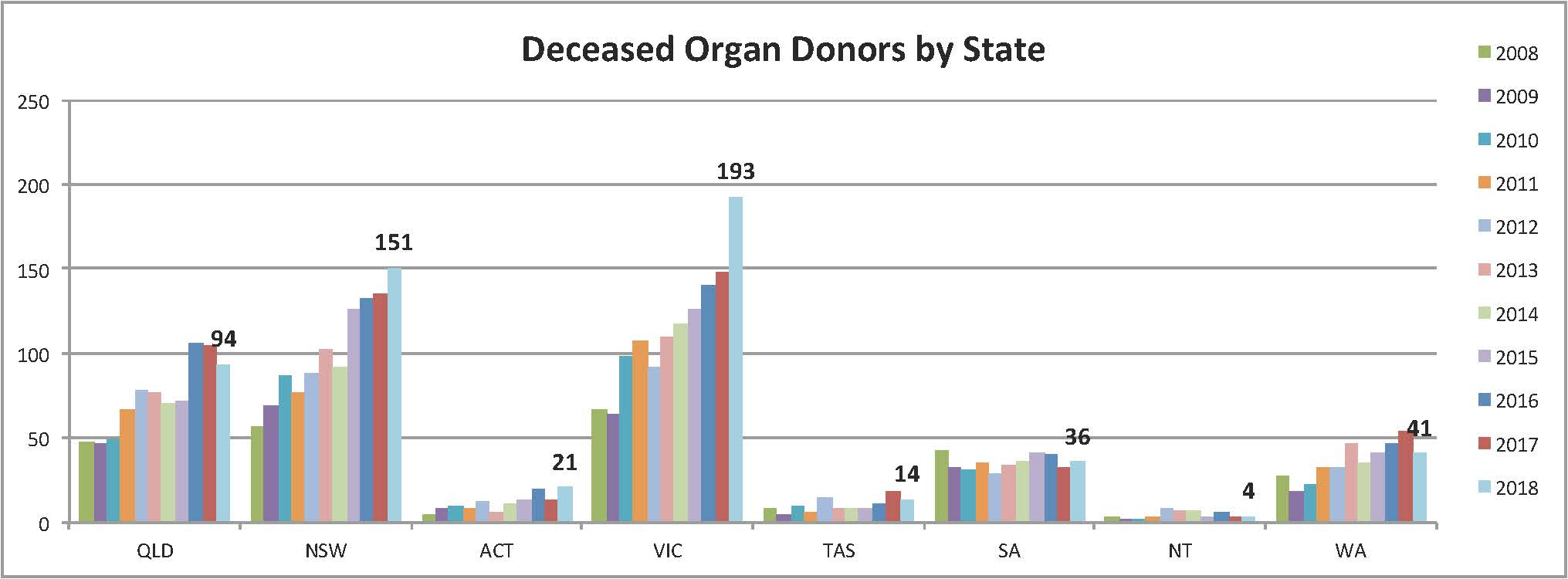 graph showing the number of deceased organ donors by state